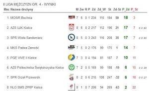 tabela SPR Orzeł Przeworsk