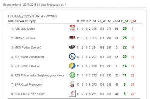 tabela SPR Orzeł Przewrsk
