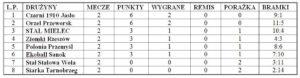 tabela orzeł przeworsk