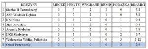 tabela drużyn