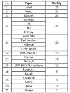 tabela liga typerów